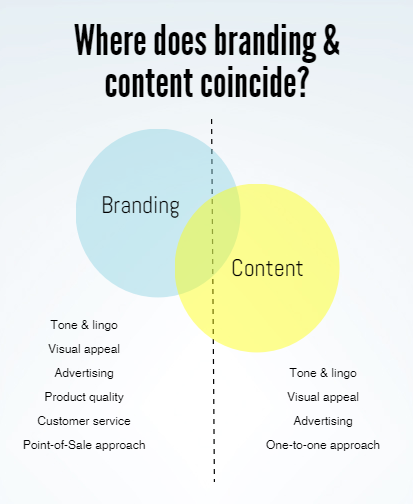 how content marketing can improve brand image of businesses branding content