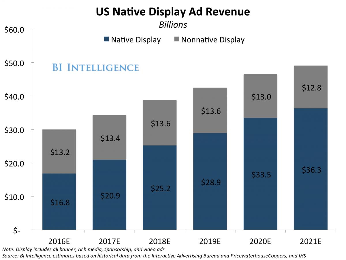US native display ad revenue